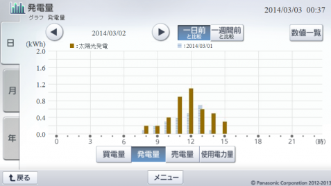 20140302hemsgraph.png