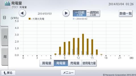 20140303hemsgraph.png