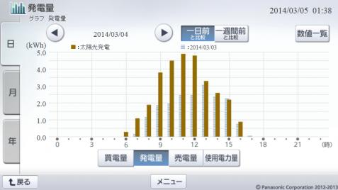 20140304hemsgraph.png