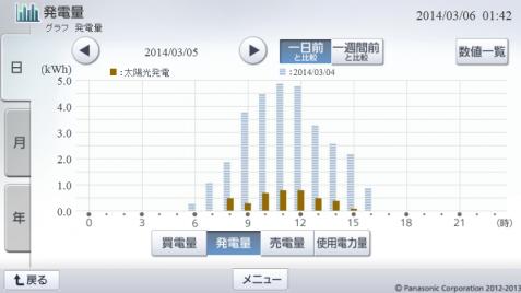 20140305hemsgraph.png