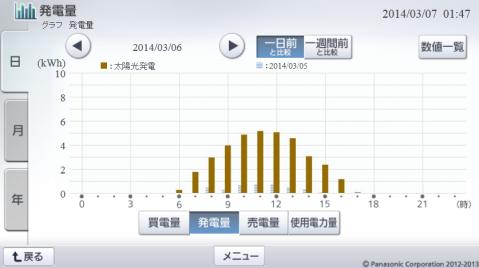20140306hemsgraph.png