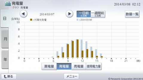 20140307hemsgraph.png