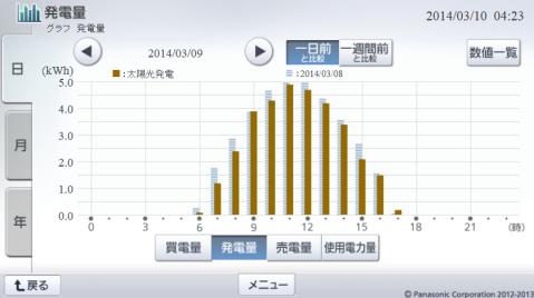 20140309hemsgraph.png