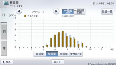 20140310hemsgraph.png