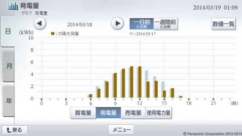 20140318hemsgraph.png