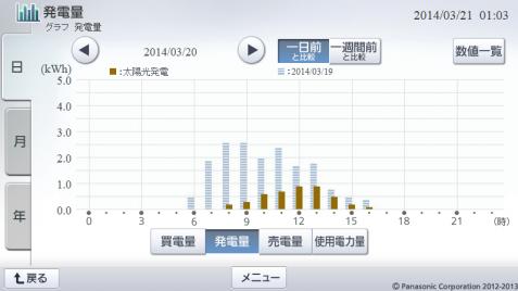 20140320hemsgraph.png