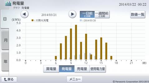 20140321hemsgraph.png