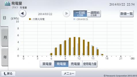 20140322hemsgraph.png