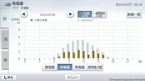 20140326hemsgraph.png
