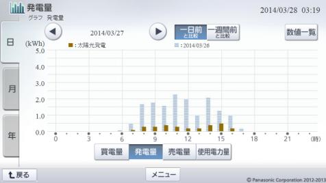 20140327hemsgraph.png