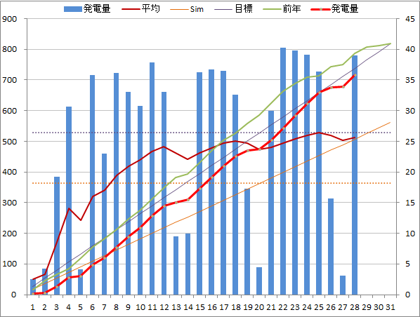 20140328graph.png