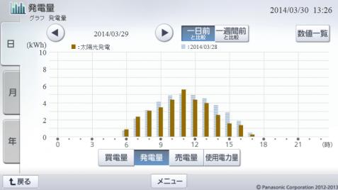 20140329hemsgraph.png