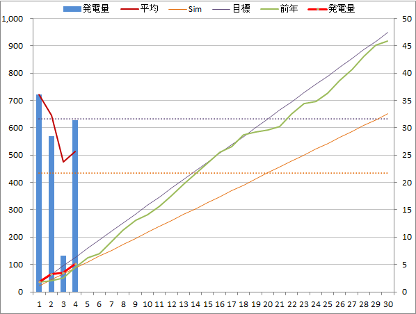 20140404graph.png