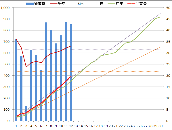 20140412graph.png