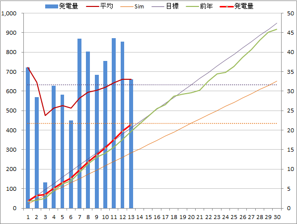 20140413graph.png