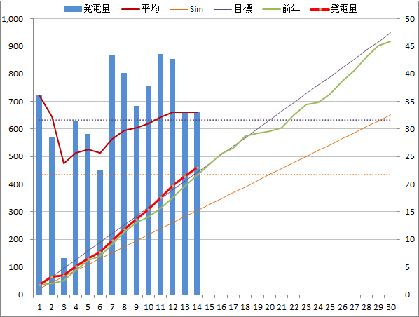 20140414graph.png