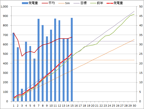 20140415graph.png
