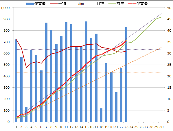 20140423graph.png