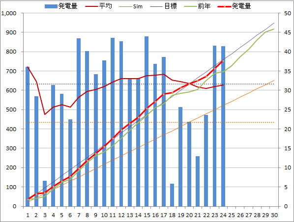 20140424graph.png