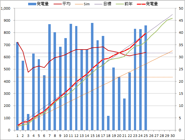 20140425graph.png