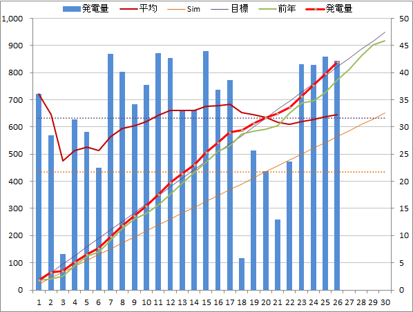 20140426graph.png
