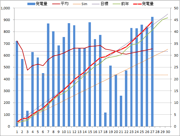 20140427graph.png