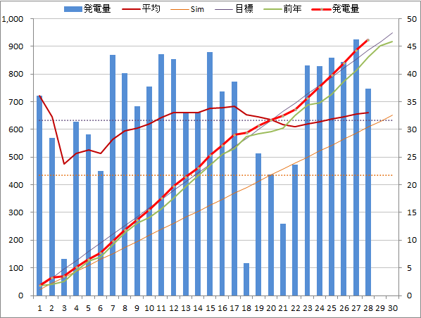 20140428graph.png