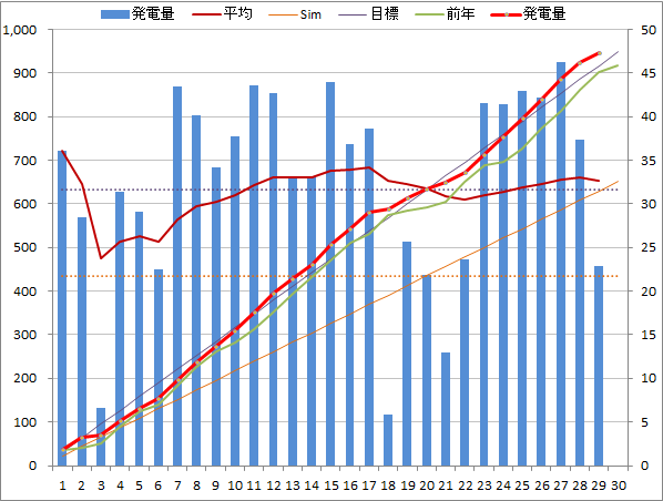 20140429graph.png