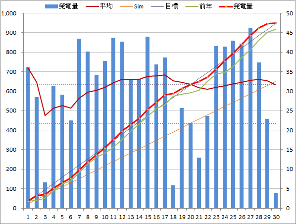 20140430graph.png