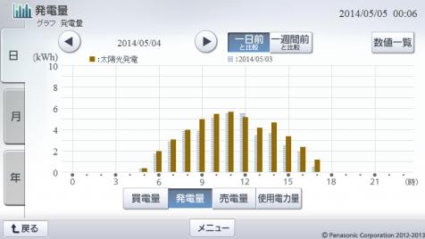 20140504hemsgraph.png