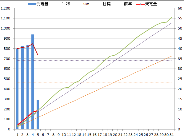 20140505graph.png