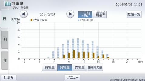 20140505hemsgraph.png