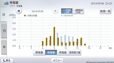 20140506hemsgraph.png