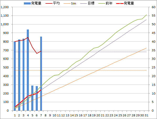 20140507graph.png