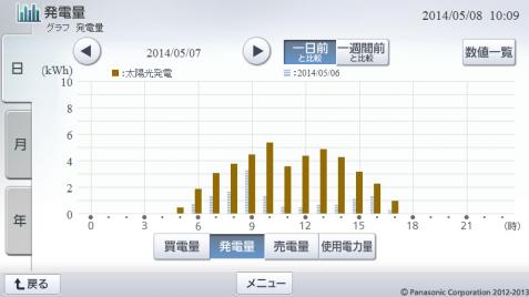 20140507hemsgraph.png