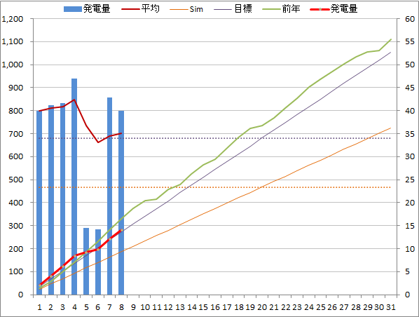 20140508graph.png