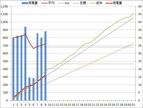 20140509graph.png
