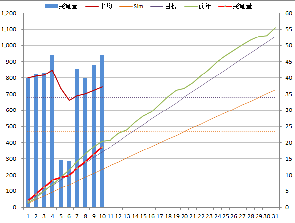 20140510graph.png