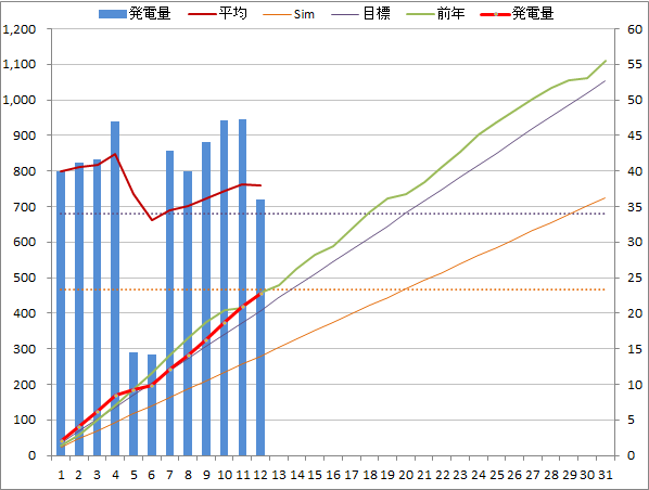 20140512graph.png