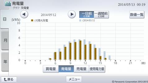 20140512hemsgraph.png