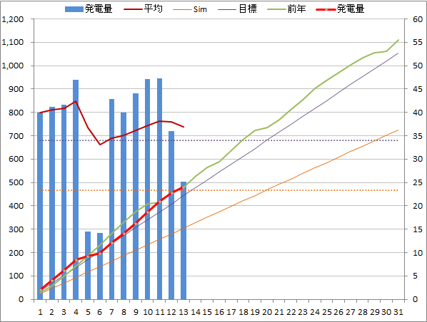 20140513graph.png