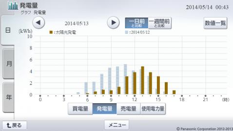 20140513hemsgraph.png