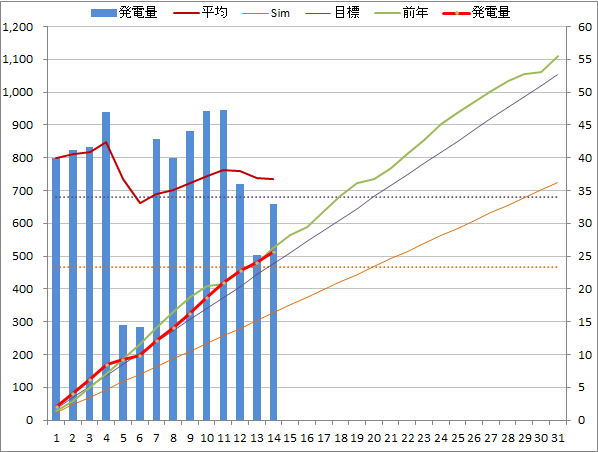 20140514graph.png