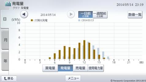 20140514hemsgraph.png