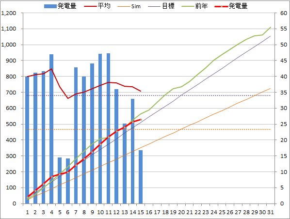 20140515graph.png