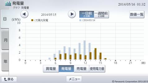 20140515hemsgraph.png