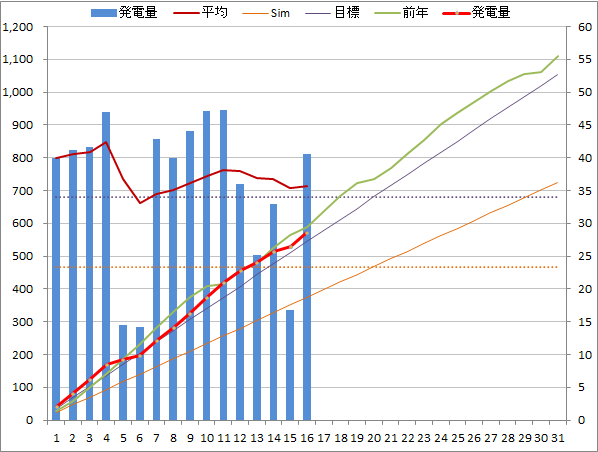 20140516graph.png