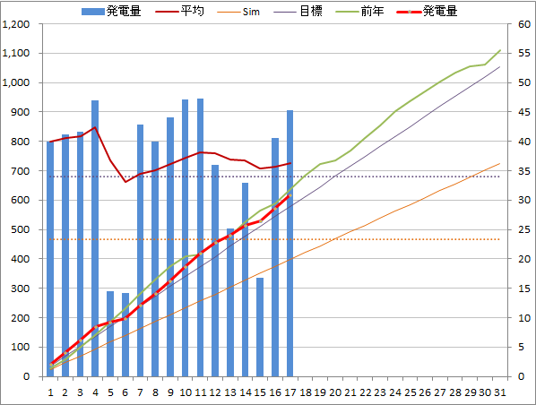 20140517graph.png