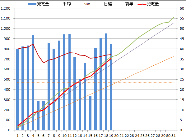 20140519graph.png