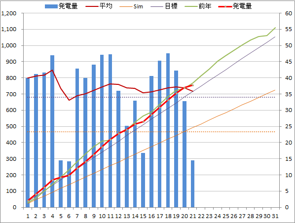 20140521graph.png
